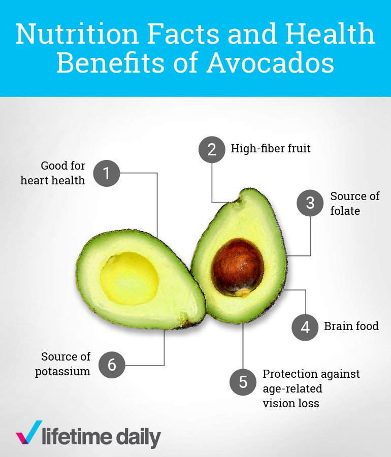 What's the Nutritional Value of an Avocado?