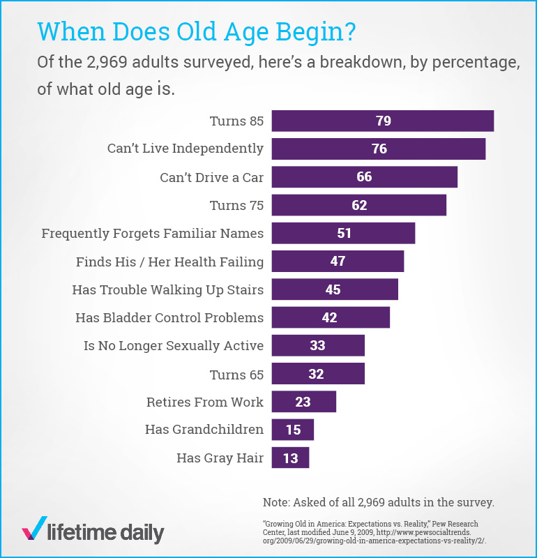 What-Age-Are-You-Considered-Old