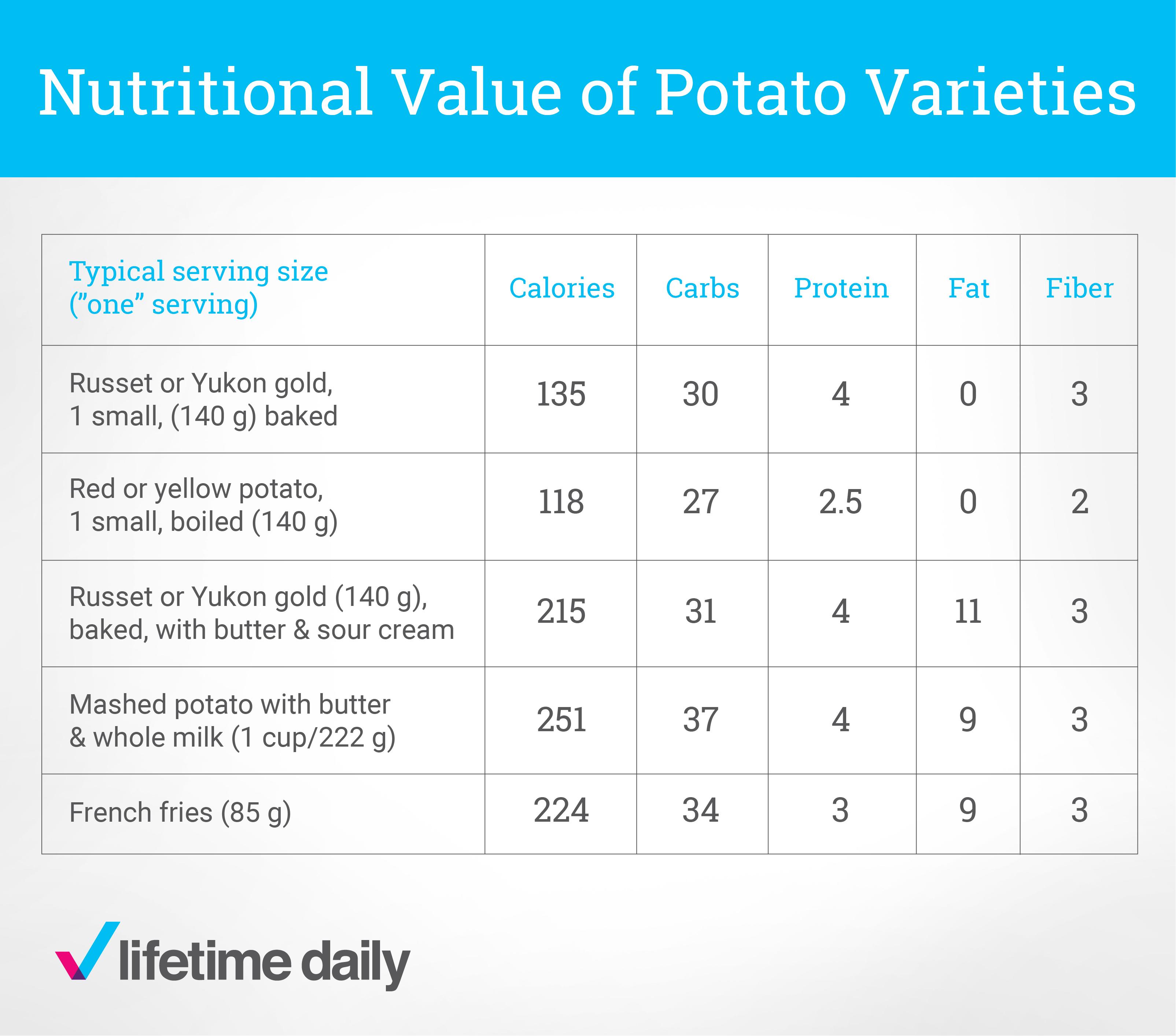 Nutritional-Value-of-Potato-Varities
